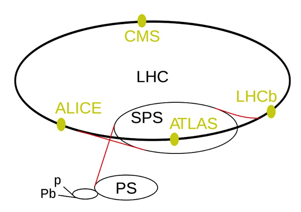 acceleration chain